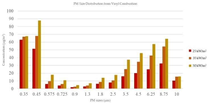 Rozkład wielkości cząstek stałych (PM) ze spalania winylu.